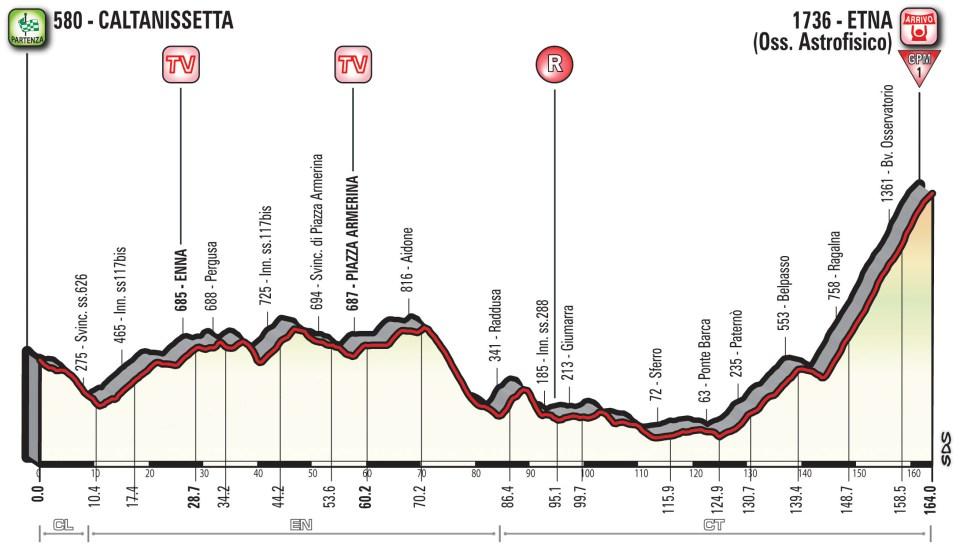 profil 6. etapu Giro d'Italia 2018