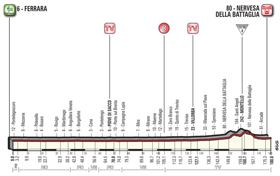 profil 13. etapu Giro d'Italia 2018