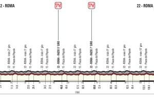 profil 21. etapu Giro d'Italia 2018