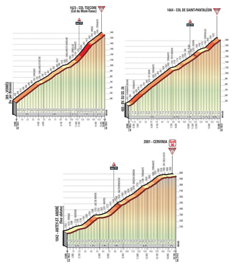 podjazdy mapka 20. etapu Giro d'Italia 2018