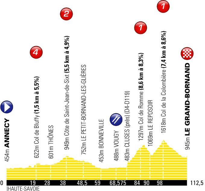 profil La Course by Le Tour de France 2018