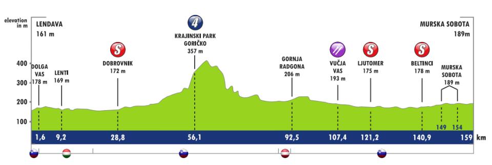 Profil 1. etapu Tour of Slovenia 2018