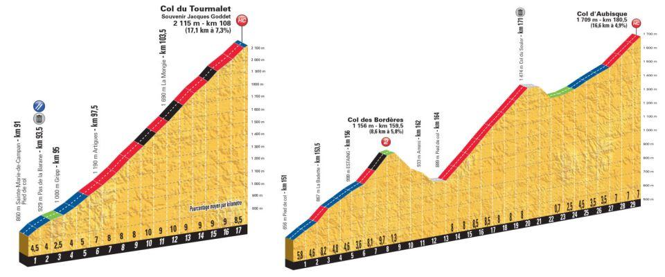 przekroje podjazdów 19. etapu Tour de France 2018