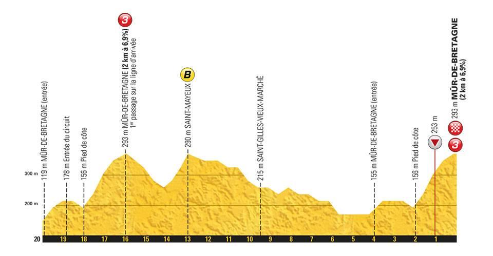 przekrój końcówki 6. etapu Tour de France 2018