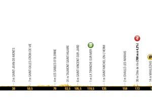 profil 1. etapu Tour de France 2018