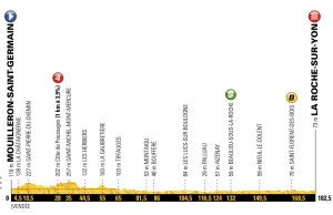 profil 2. etapu Tour de France 2018