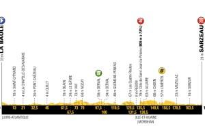 profil 4. etapu Tour de France 2018