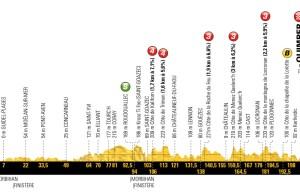 profil 5. etapu Tour de France 2018