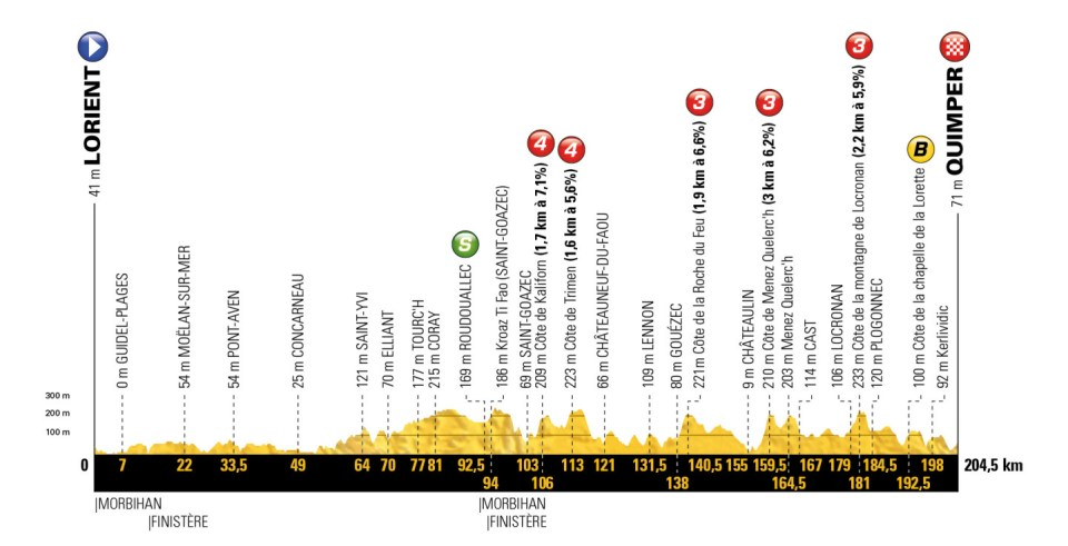profil 5. etapu Tour de France 2018