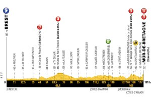 profil 6. etapu Tour de France 2018