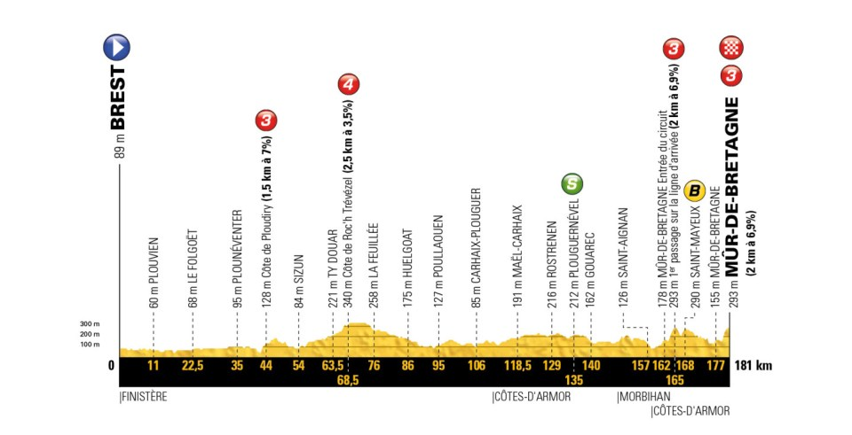 profil 6. etapu Tour de France 2018