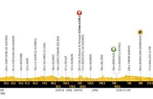 profil 7. etapu Tour de France 2018