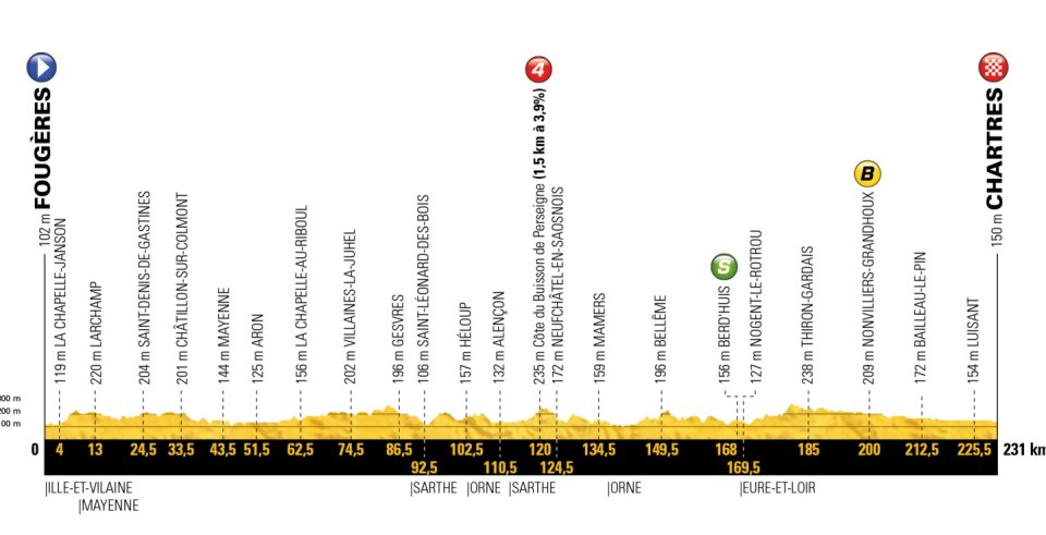 profil 7. etapu Tour de France 2018