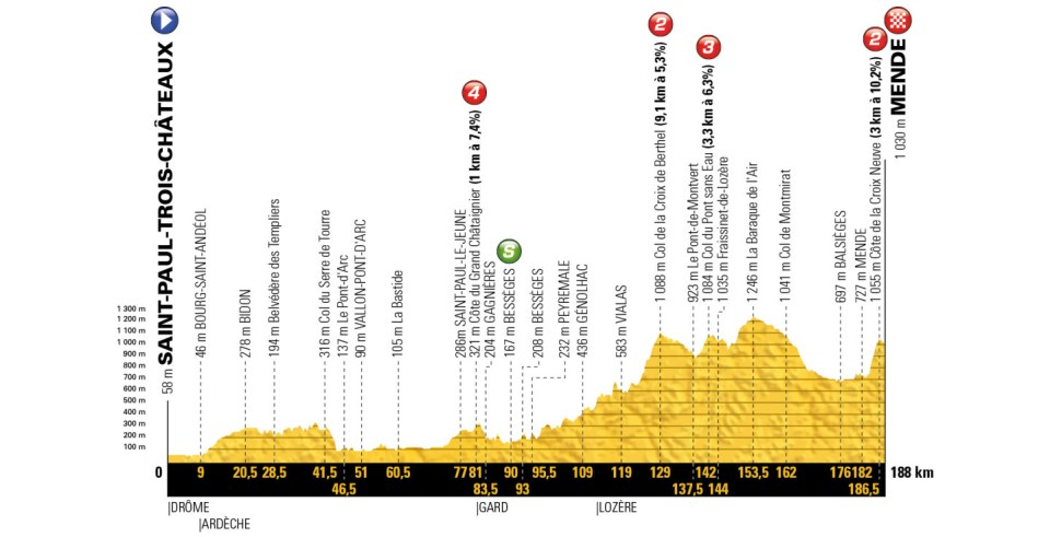 profil 14. etapu Tour de France 2018