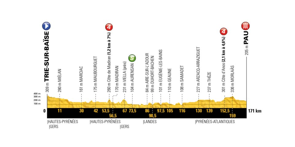 profil 18. etapu Tour de France 2018