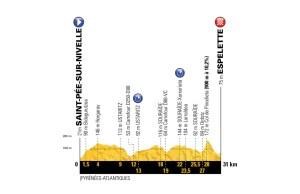 profil 20. etapu Tour de France 2018