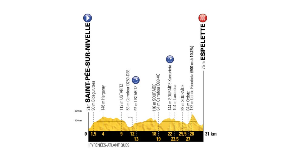 profil 20. etapu Tour de France 2018