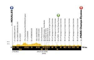 profil 21. etapu Tour de France 2018
