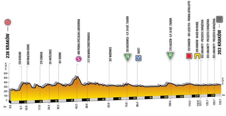 profil 1. etapu Tour de Pologne 2018