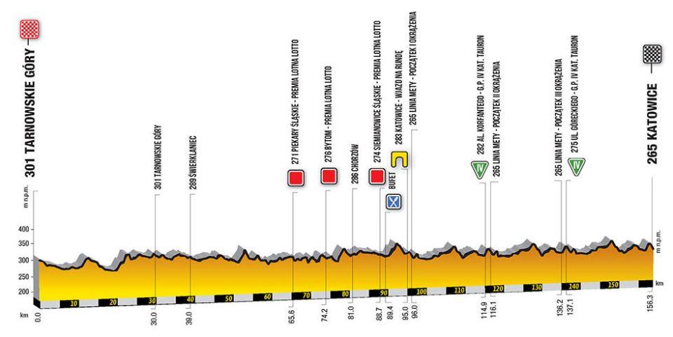 profil 2. etapu Tour de Pologne 2018