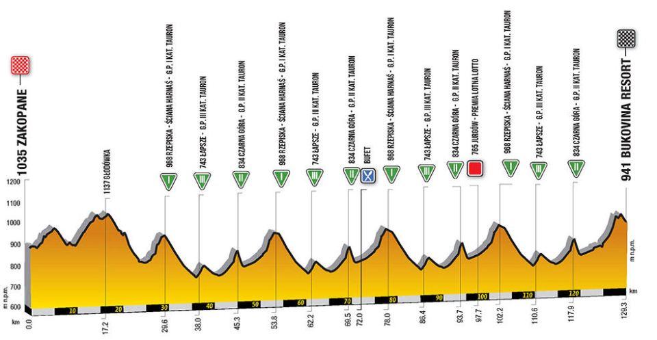 profil 6. etapu Tour de Pologne 2018