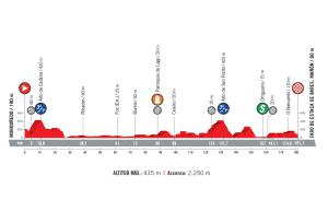 profil 12. etapu Vuelta a Espana 2018