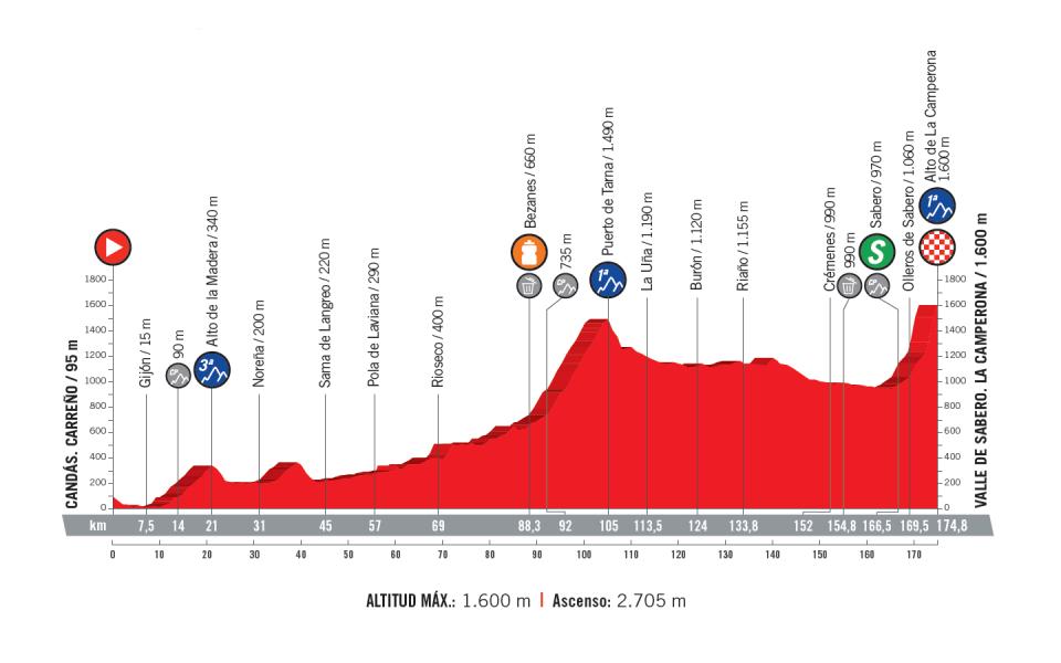 profil 13. etapu Vuelta a Espana 2018