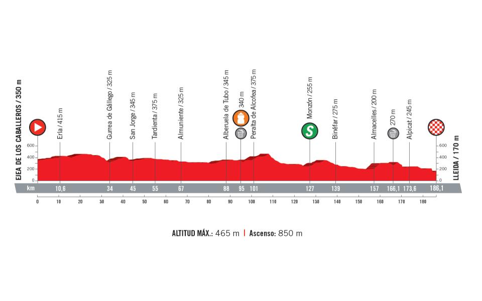 profil 18. etapu Vuelta a Espana 2018