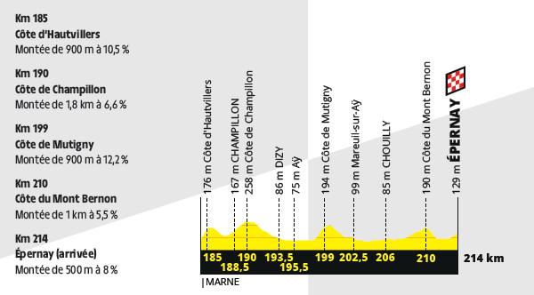 przekrój 3. etapu Tour de France 2019