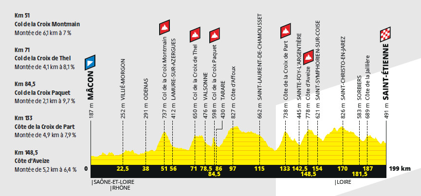 przekrój 8. etapu Tour de France 2019