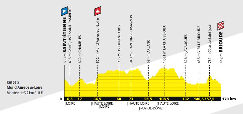 przekrój 9. etapu Tour de France 2019