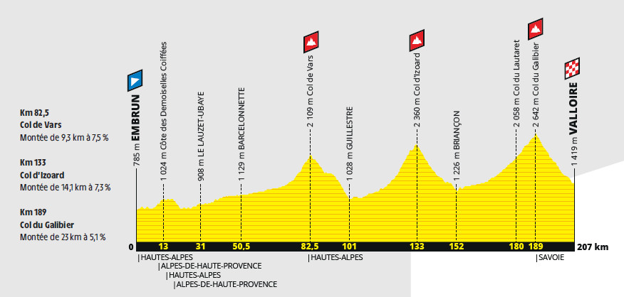 przekrój 18. etapu Tour de France 2019