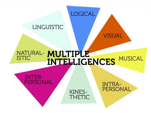 Multiple Intelligences - Howard Gardner's 8 forms of intelligences