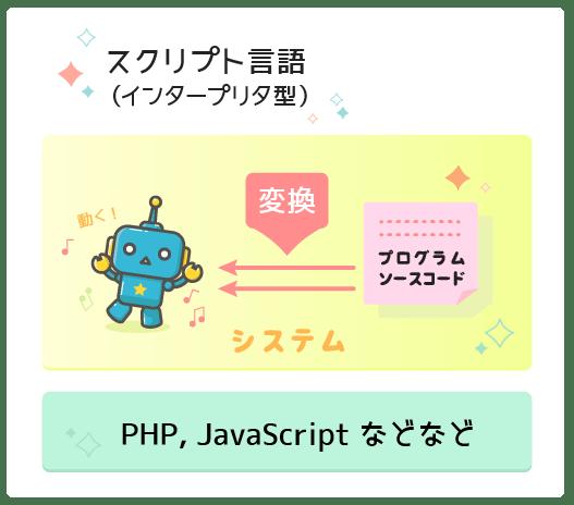 スクリプト言語, PHP, JavaScript