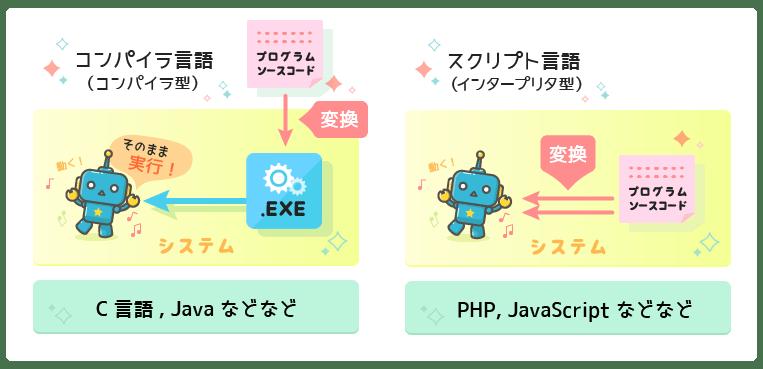 コンパイラ言語, スクリプト言語, PHP, JavaScript, 違い