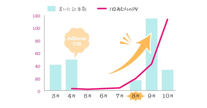 雑記ブログ, PV数の推移, 概算, 2018年3月〜10月