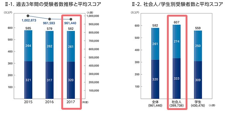 TOEICスコア, 2017年度, データ, 統計, 受験者数推移, 公開テスト, IPテスト, 平均点