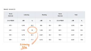 TOEIC, スコア, 445点以上, リスニング, 2019年7月, 難易度, スコア分布, 第242回