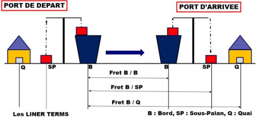 3 liners terms commençant par ''bord''