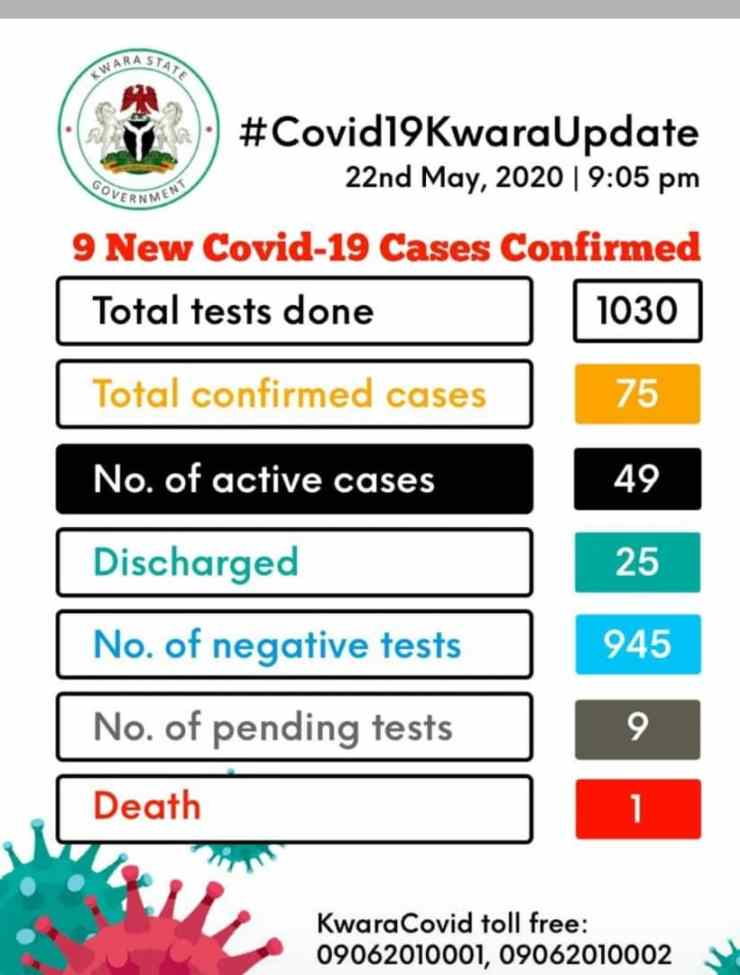 COVID-19 cases in Kwara increase to 75