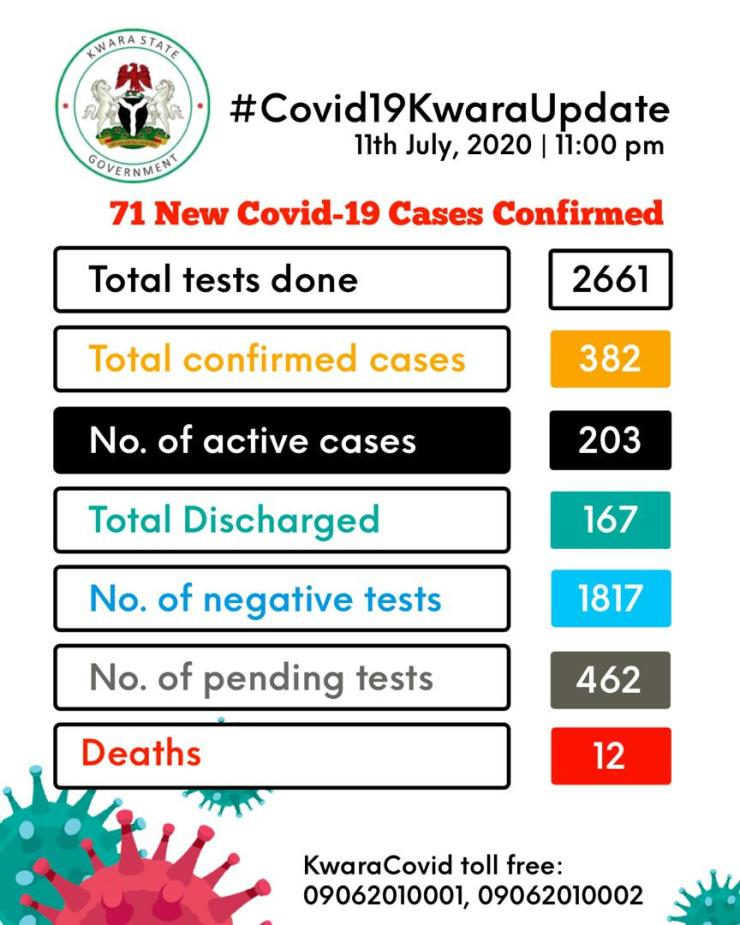 BREAKING...Kwara records 71 COVID-19 new cases