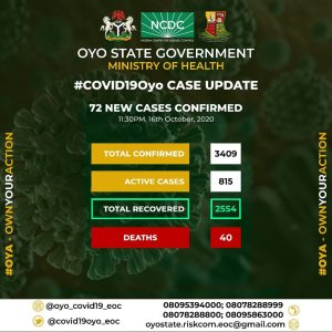 COVID-19: Oyo State records biggest daily jump in cases since August