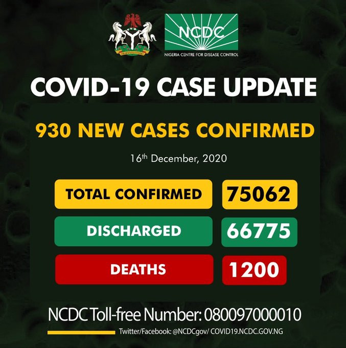 930 new cases of COVID-19 recorded in Nigeria