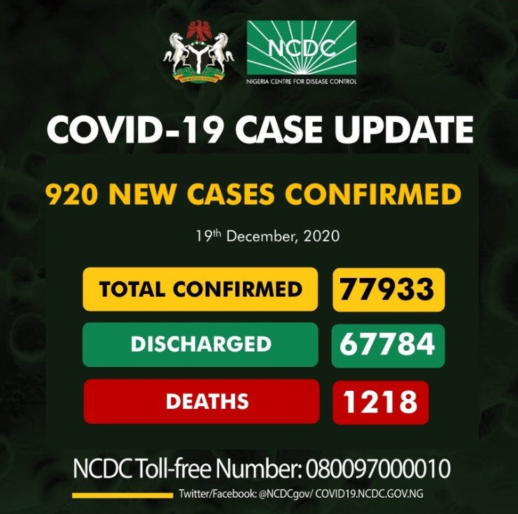 920 new cases of COVID-19 recorded in Nigeria