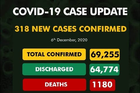 COVID-19: NCDC confirms 318 new infections