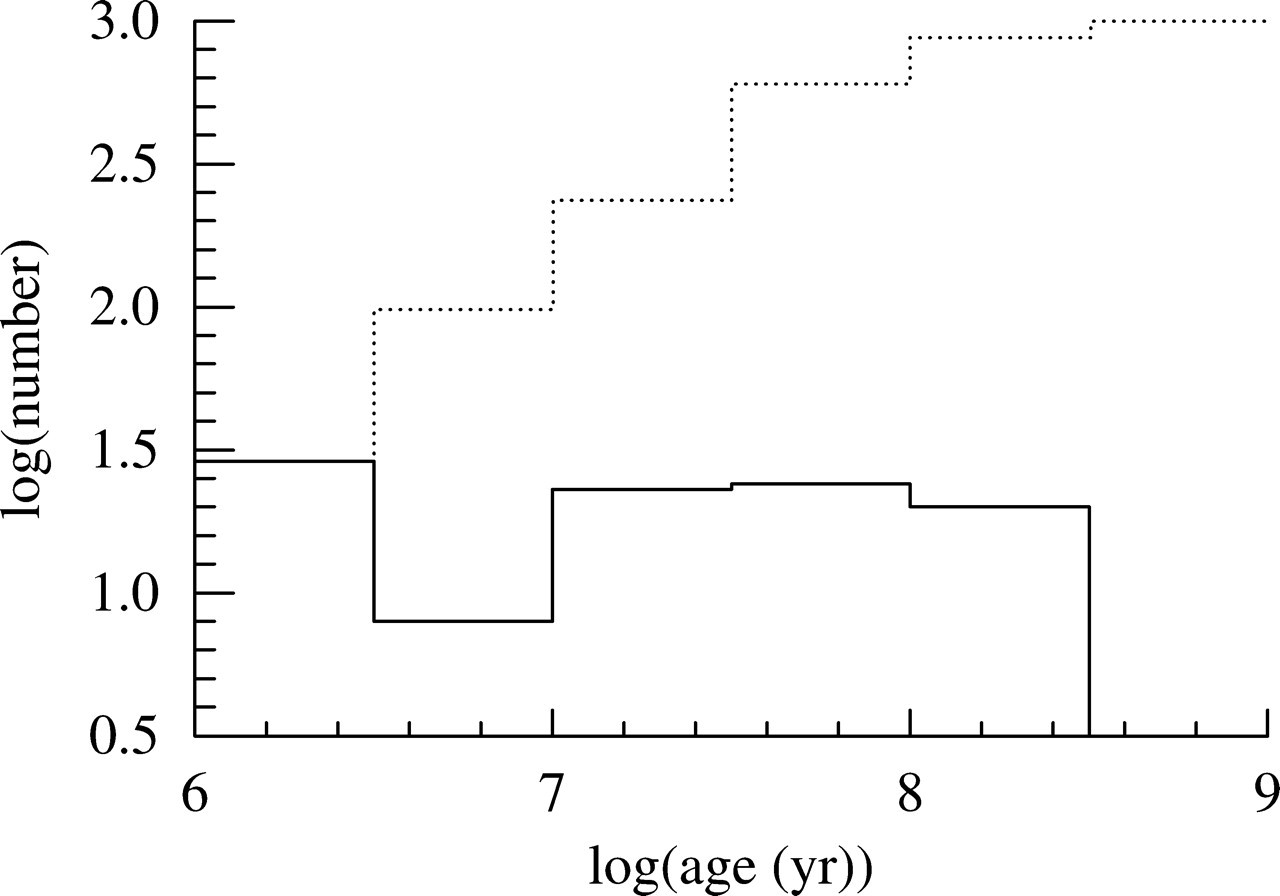 The Physics And Modes Of Star Cluster Formation