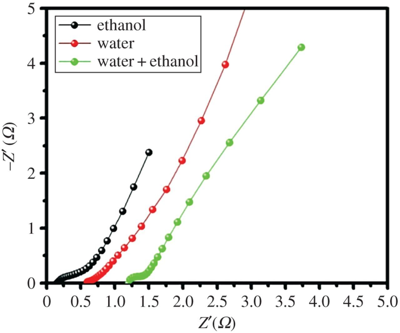 Influence Of Solvents In The Preparation Of Cobalt Sulfide