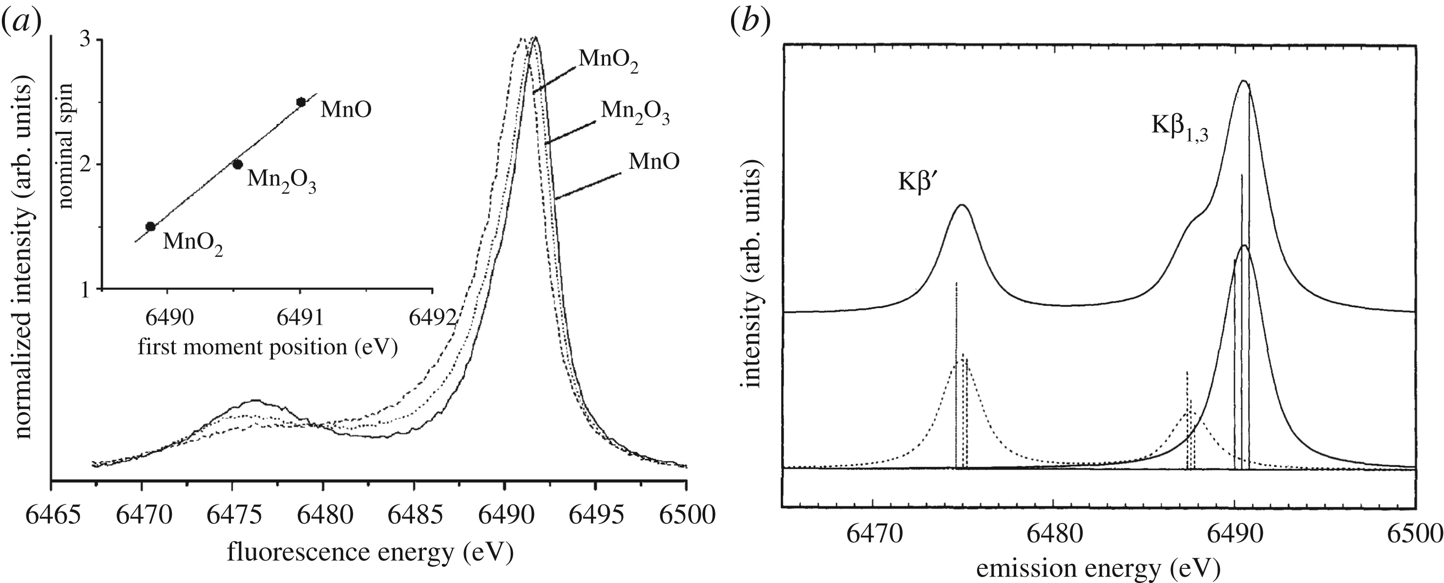 Chemical Interactions And Dynamics With Femtosecond X Ray Spectroscopy And The Role Of X Ray