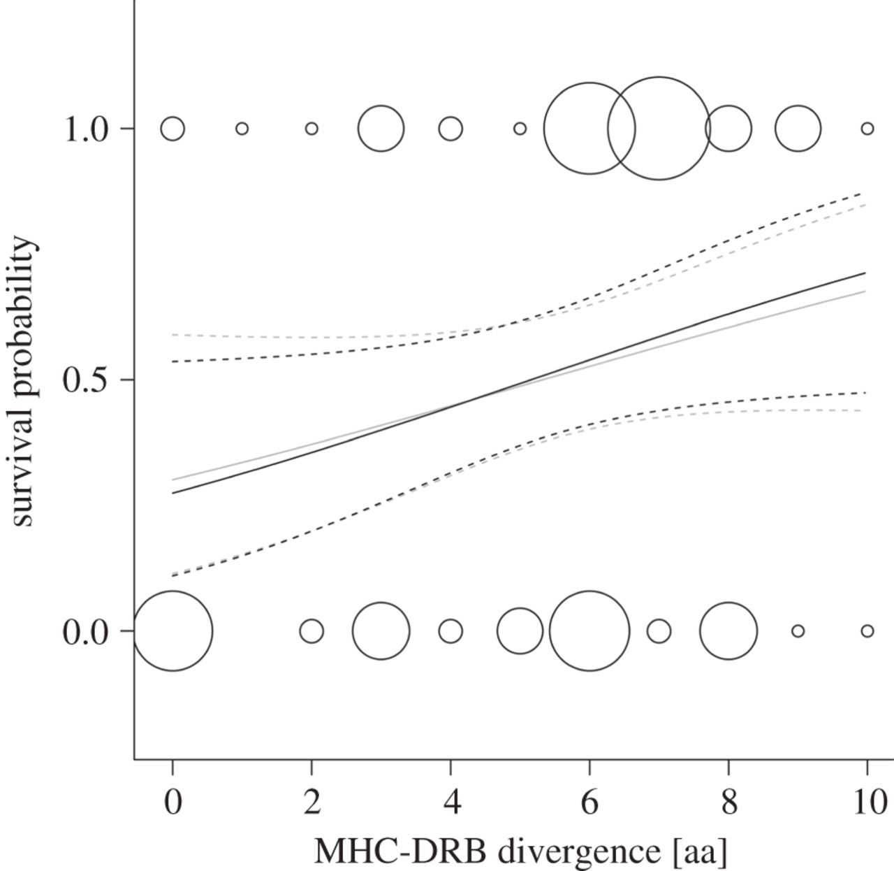 Divergent Allele Advantage At Mhc Drb Through Direct And Maternal Genotypic Effects And Its