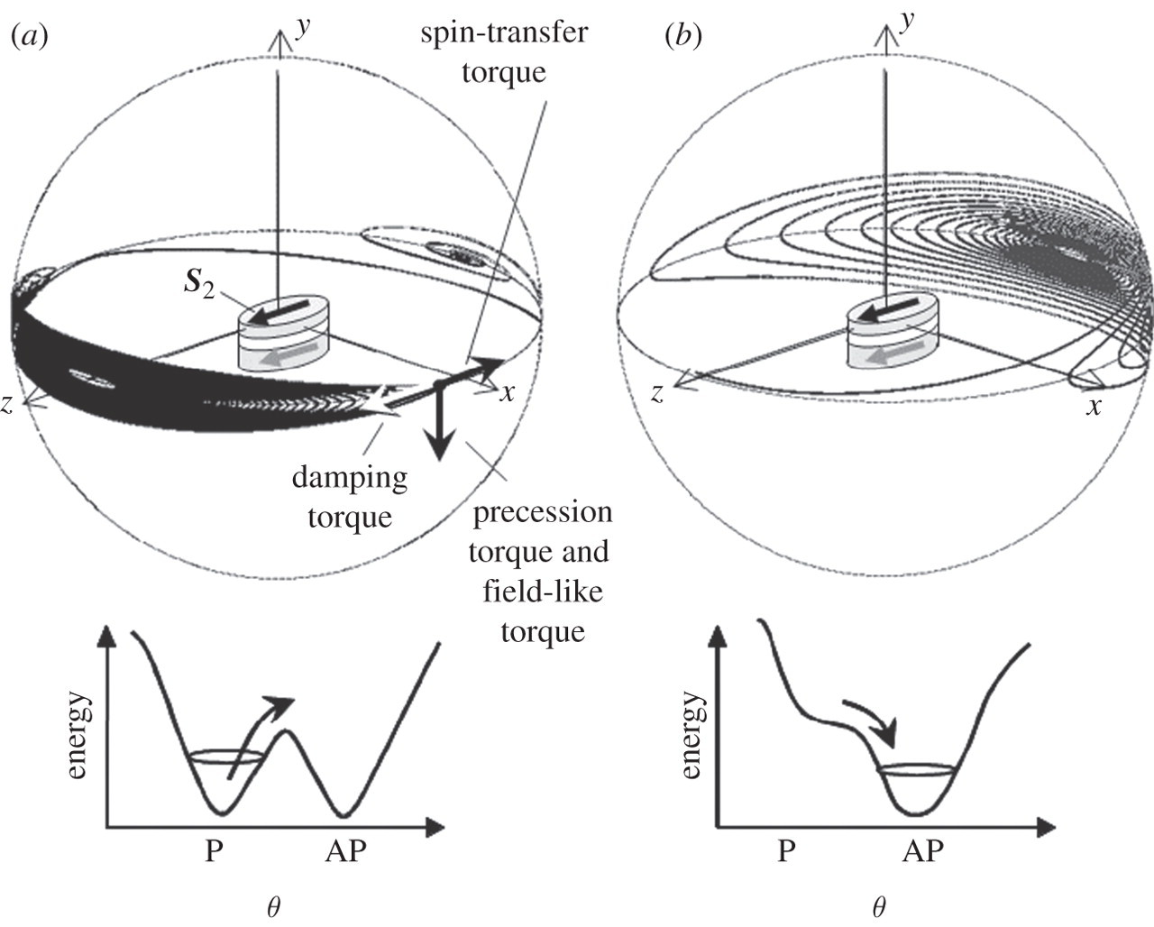 Spin Control By Application Of Electric Current And